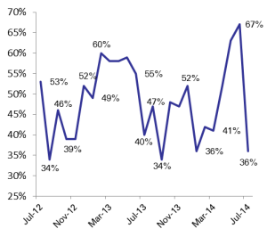 Beirut Occupancy Rate Declined to 36% in July 2014