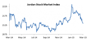 Jordan : Mixed Results in Early 2015, but Cause for Optimism Exists