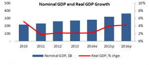 Egypt: The Robust Economic Recovery Remained Intact to Regional Political Developments