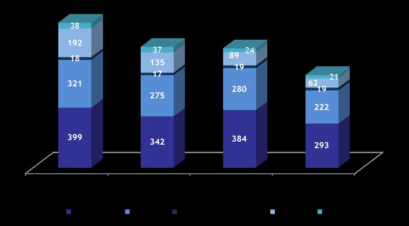 The Value of Kafalat Guarantees Dropped to .97M by November 2015