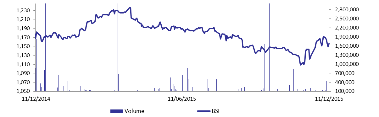 Blom Stock Index Recoups Yesterday's Losses
