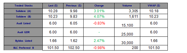 Solidere Stocks Started the Week on a High Note