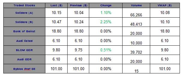 The BSE Ended the Last Session of the Week in the Green