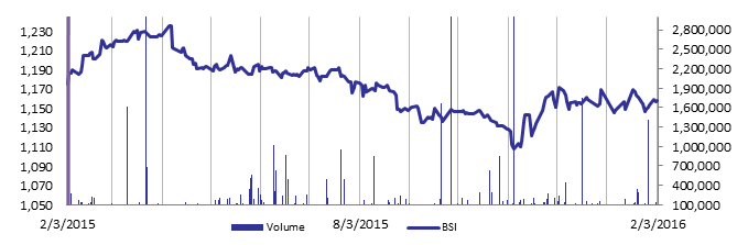 "BLOM and Solidere ""A"" Shares Pushed up the Beirut Stock Exchange on Wednesday"