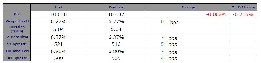 The Lebanese Eurobonds Market Barely moved on Thursday