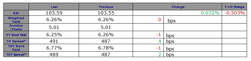 Positive Performance on the Lebanese Eurobonds' Market Last Friday