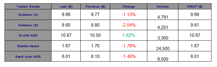 The Lebanese Bourse Lost 0.40% in the First Session after Easter Holidays