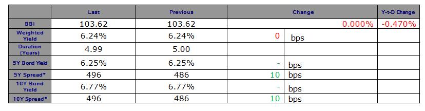 Lebanese Eurobonds Market Stagnated on Tuesday