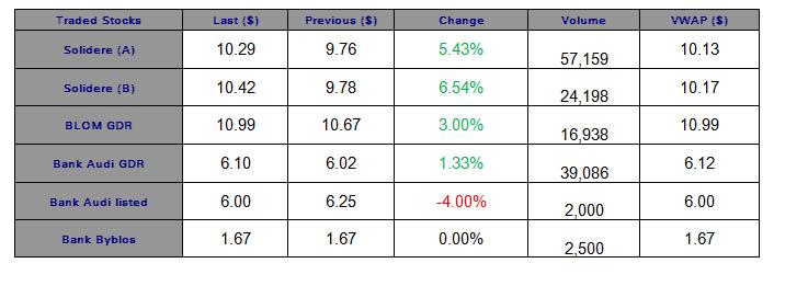 Real Estate Stocks above the $10-Mark on Thursday
