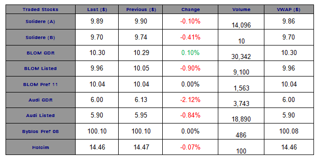 Six out of Nine Traded Stocks Ended in the Red Today