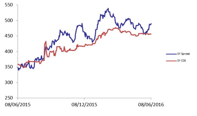eurobonds 3