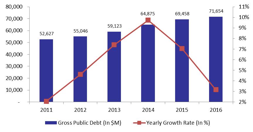 Lebanon's Gross Public Debt Rose to $71.65B by April