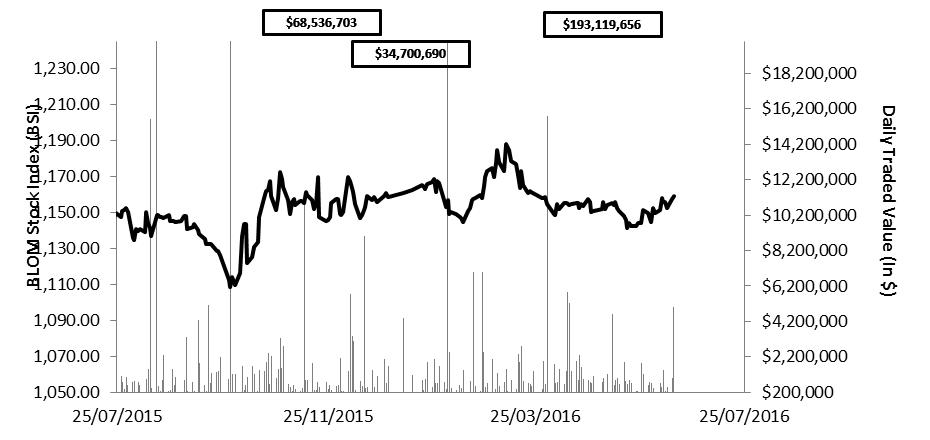 Daily Capital Markets' Perfomrance