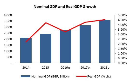 EGYPT - GDP
