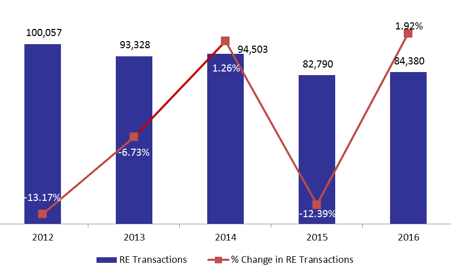 Real Estate Transactions Improved by December 2016: Up by 1.92%