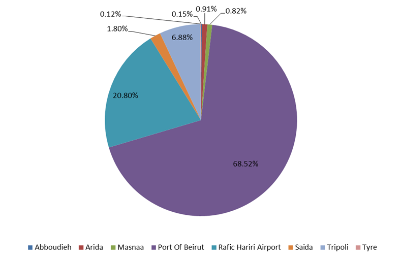 Port of Beirut Attracts the Largest Volume and Value of goods in Trade Customs' Offices by June 2017