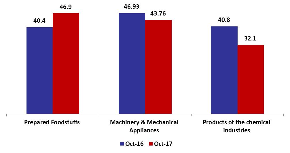 Industrial Exports Contracted by 3% y-o-y in October 2017