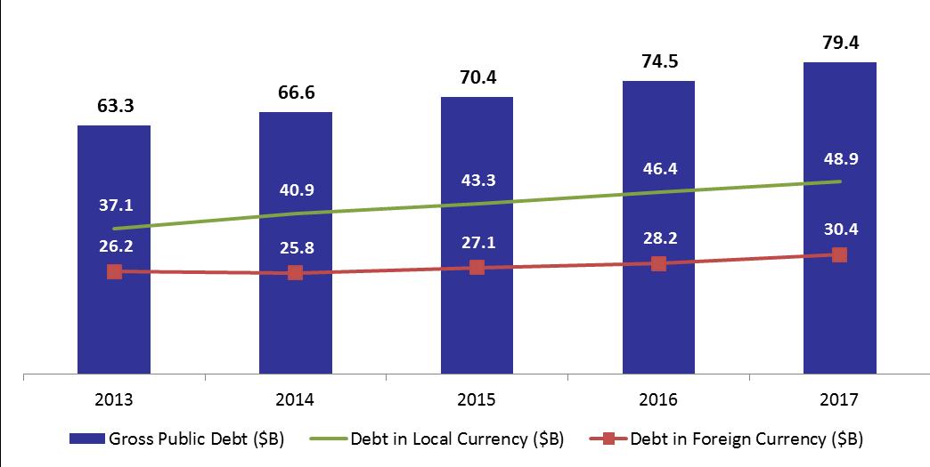Gross Public Debt Hit $79.36B by November 2017