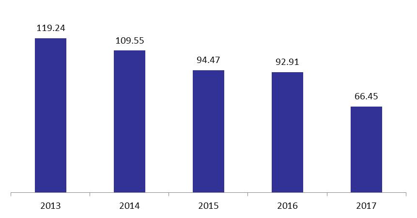 Number of Kafalat Guarantees Plunge in 2017