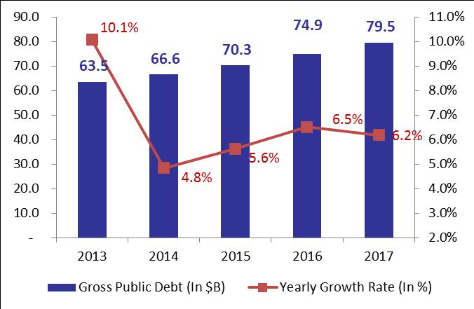 Lebanon's Gross Public Debt Ended 2017 at .5B