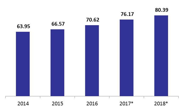 Gross Public Debt in Lebanon Hit B in January 2018