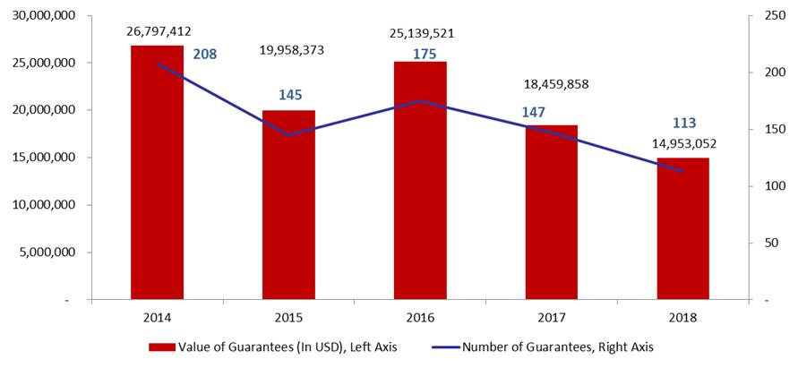 The Value of Kafalat Guarantees Shrank by 19% y-o-y in Q1 2018