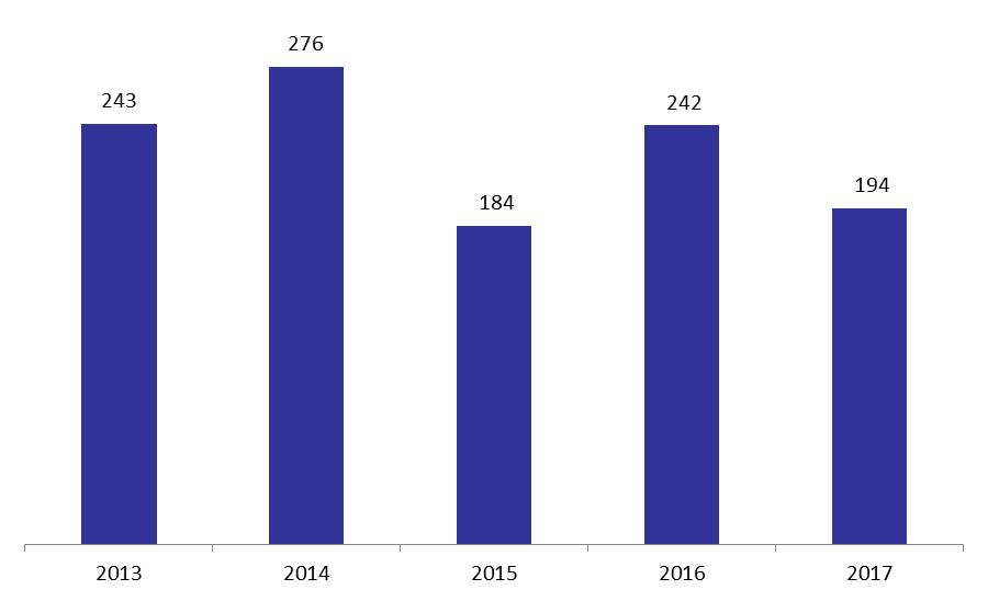 Number of Kafalat Guarantees down by April 2018