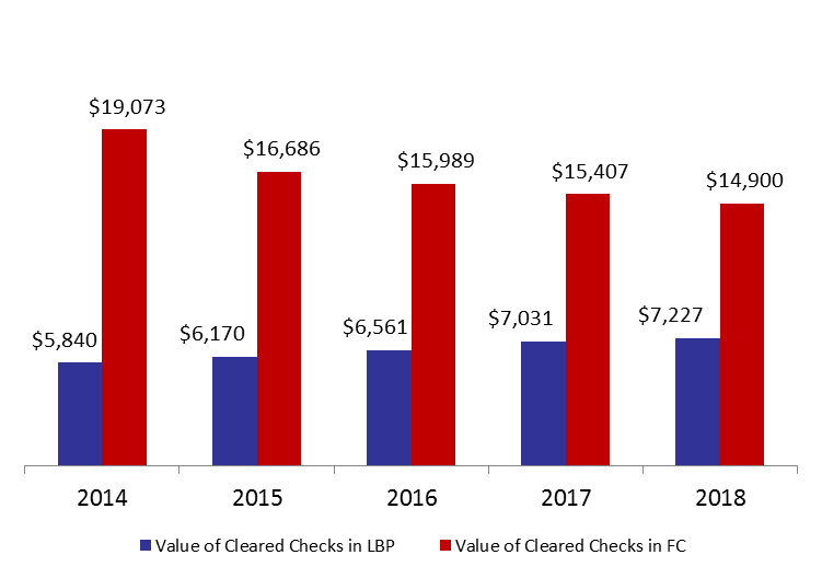 Number of Cleared Checks down by 0.8% by April 2018