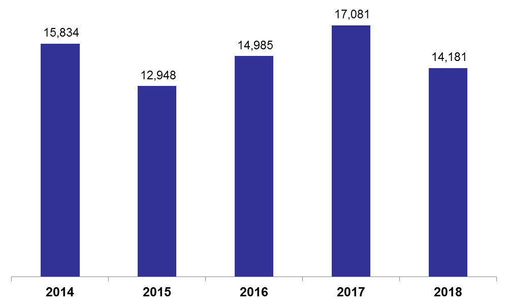 Number of Real Estate Transactions Contracted by 16.98% y-o-y in Q1 2018