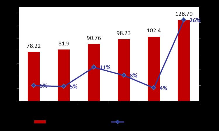 Total BDL Assets rose 8.9% y-t-d by Mid-June 2018