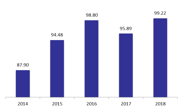 Port of Beirut's Revenues Increased By May 2018