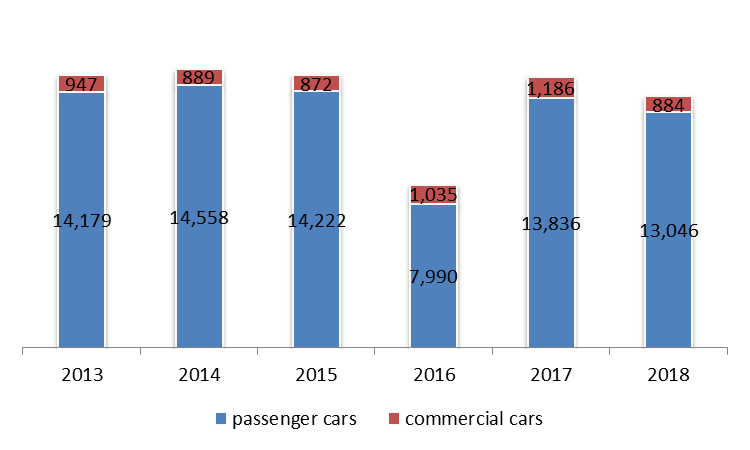 Number of Total Registered New Cars down by 7.27% by May 2018