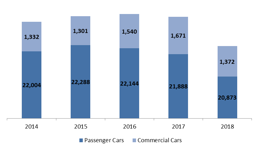 Number of Registered Cars Fell by 5.58% by July 2018