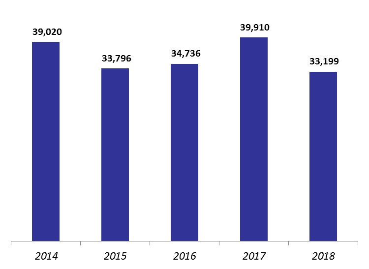 Number of Real Estate Transactions Down by 16.82% y-o-y by July 2018