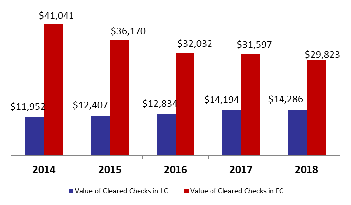 Value of Cleared Checks Declined by 3.67% y-o-y by August 2018