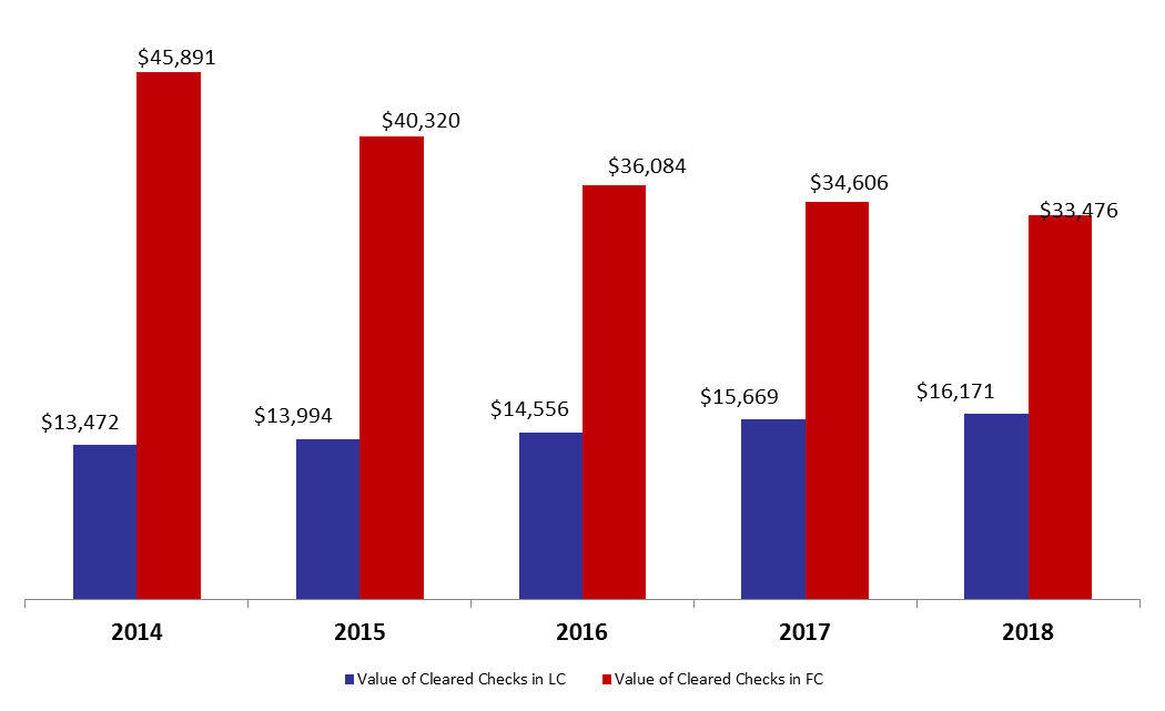 Value of Cleared Checks Down by 1.25% y-o-y by September 2018