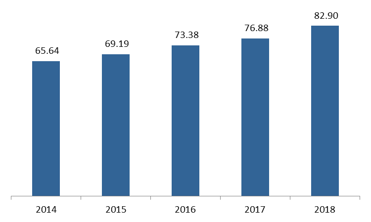 Gross Public Debt Up to .90B in July 2018