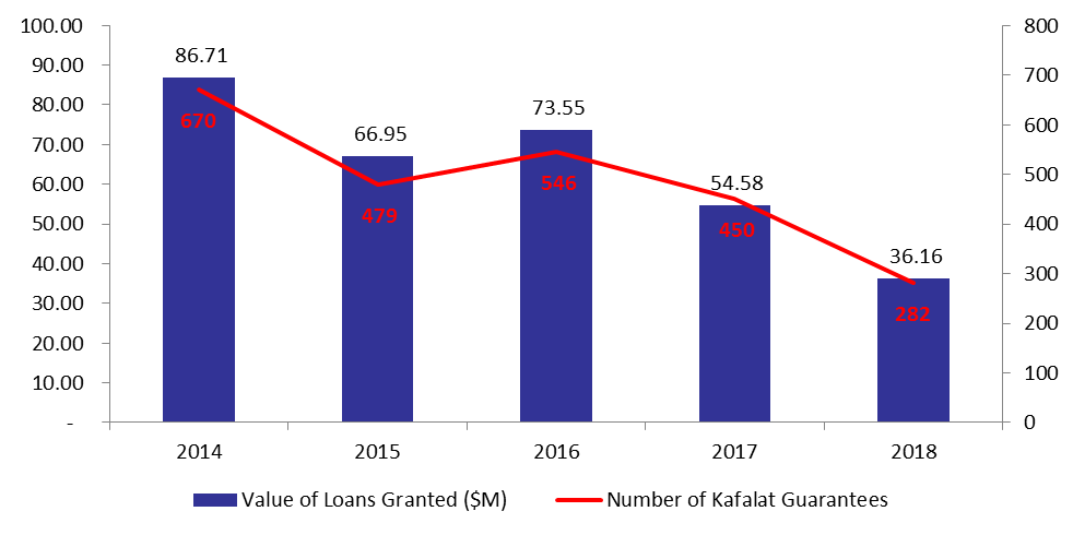The Number of Kafalat Guarantees Down by 37.33% y-o-y by September 2018