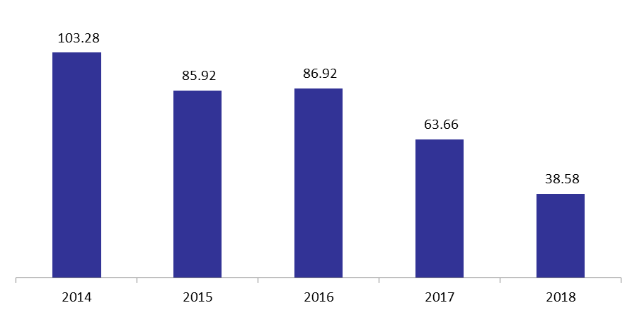 Value and Number of Kafalat Plunged by November 2018