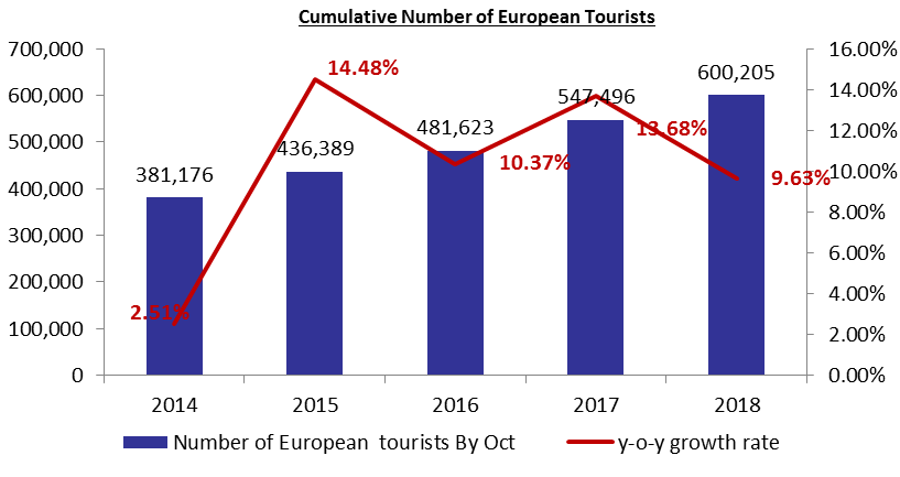 Number of tourists posted a 5% Improvement by October to 1,671,891