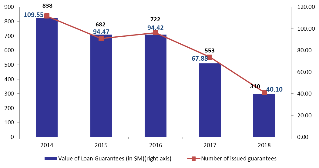 Number of Kafalat Guarantees Down by 43.94% to 310 in 2018