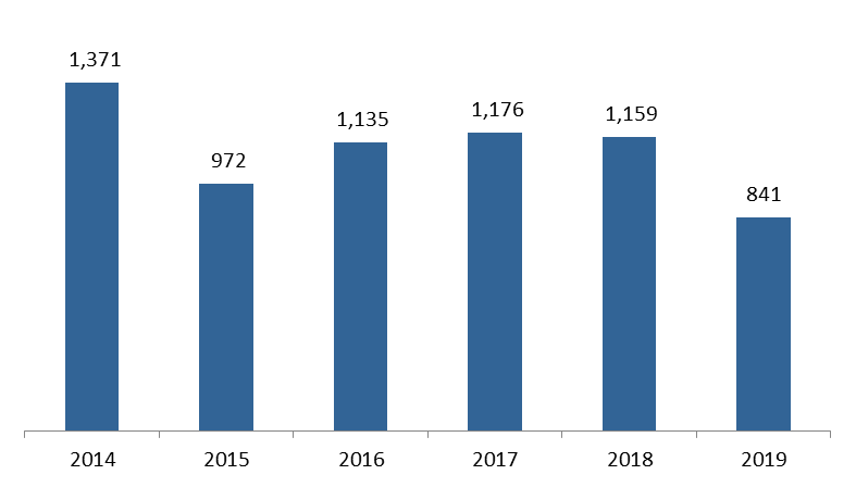 Number of Construction Permits down by 27.44% to 841 in January 2019