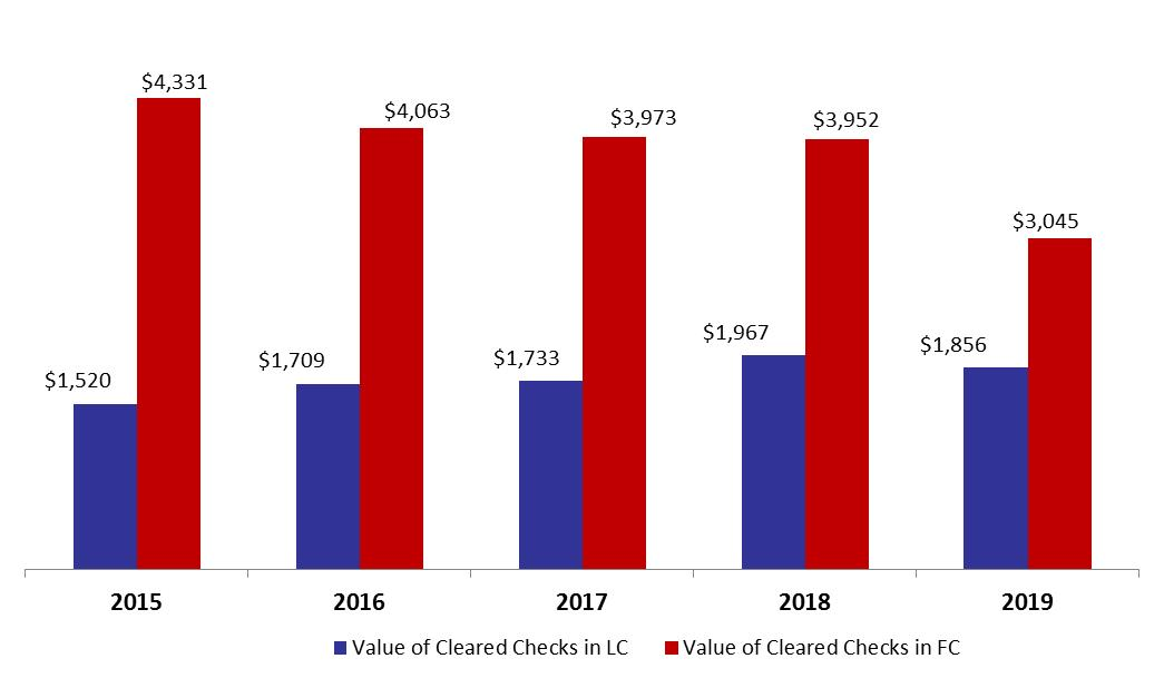 Value of Cleared Checks Down by 17.2% in January 2019 to .9B
