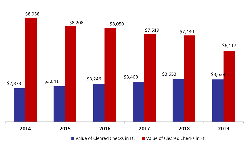 Value of Cleared Checks Down By 11.98% By February 2019 to .76B