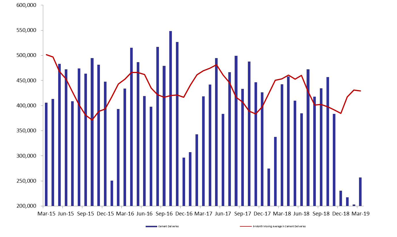 Cement Deliveries Declined by 35.75% y-o-y by Q1 2019
