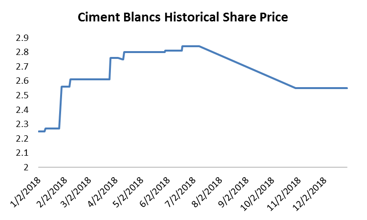 Ciments Blancs posted a 30% Increase in Profits for 2018