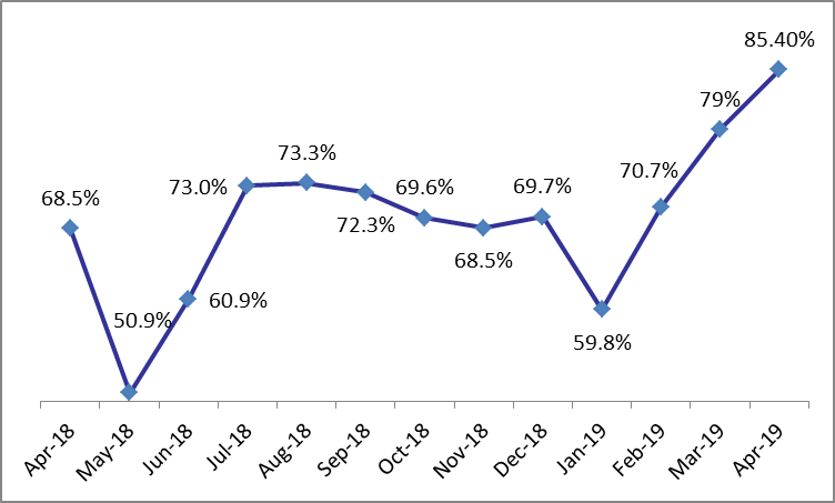 Beirut Monthly Occupancy Rate at 85.4% in April 2019
