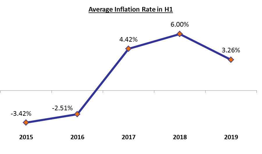 Average Inflation Rate at 3.26% y-o-y in H1 2019