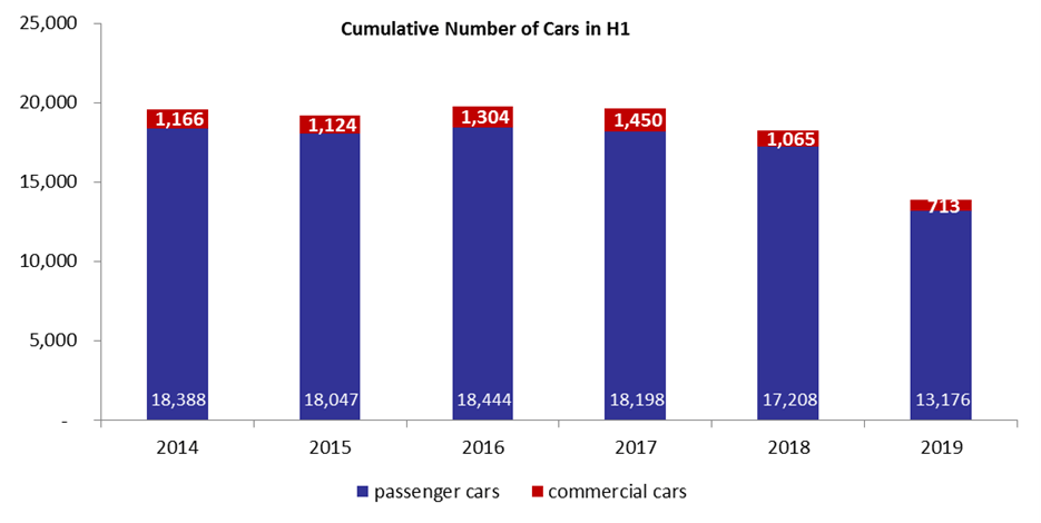 Number of Total Registered New Cars Slumped by 24% y-o-y in H1 2019