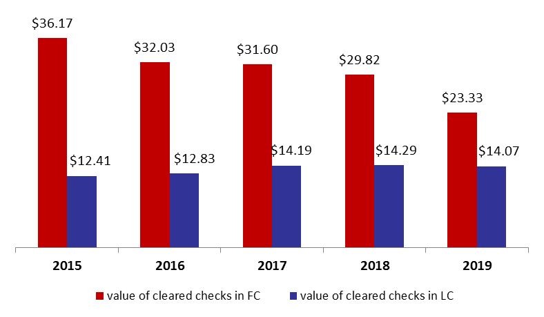 Value of Cleared Checks Contracted by 15.2%YOY to .4B by August 2019